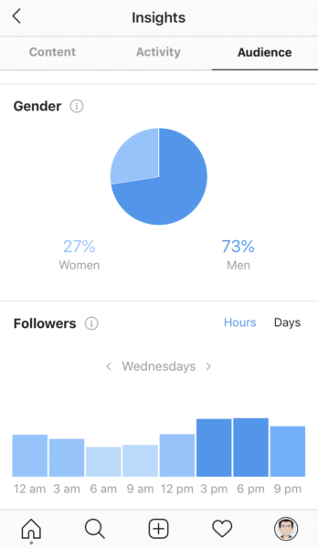TechyGeeksHome Instagram Insights